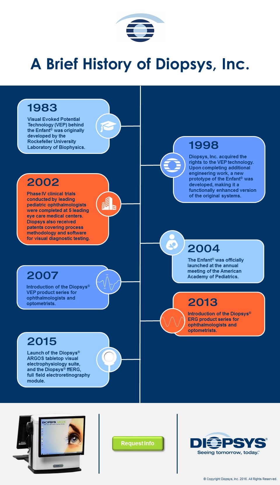 A_Brief_History_of_Diopsys